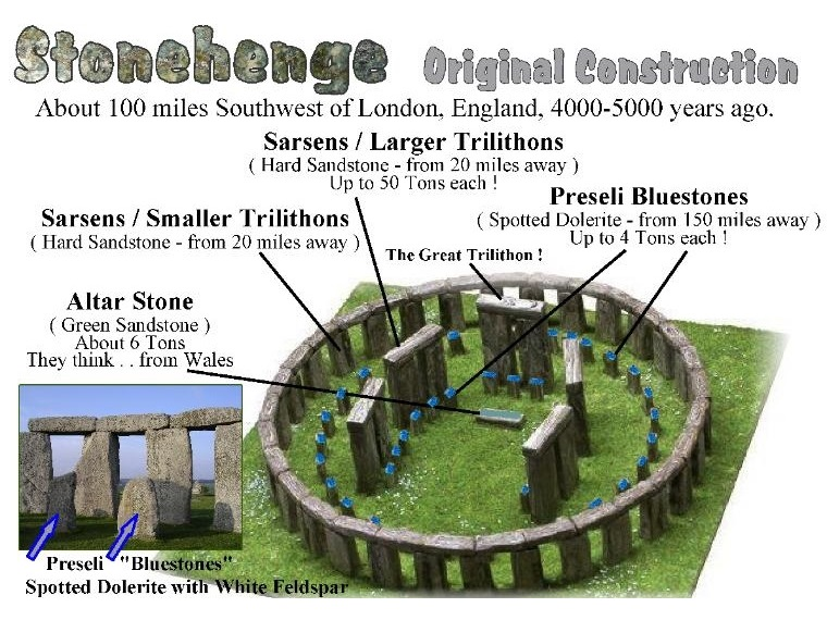 stonehenge diagram pictures image collections